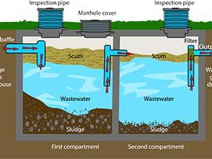 Caring For Your Septic System Year Round