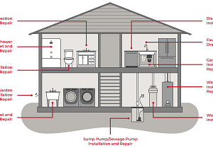 Plumbing Service For New Construction in MN