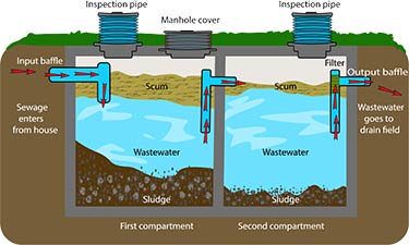 What Is A Septic System